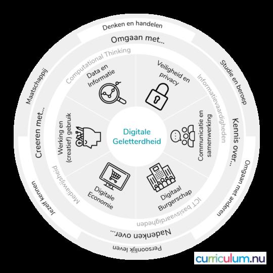 digitale geletterdheid DIGIT-vo