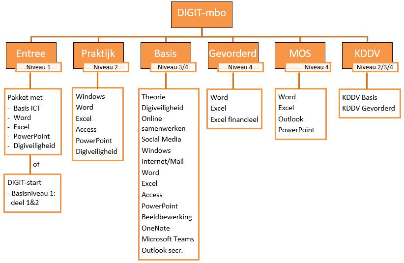 Mogelijkheden DIGIT-mbo