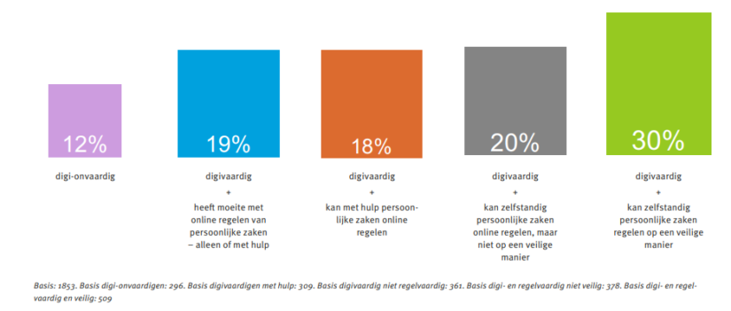 Nederlandse bevolking digi-onvaardig