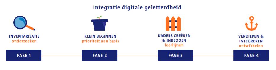Integratie digitale geletterdheid